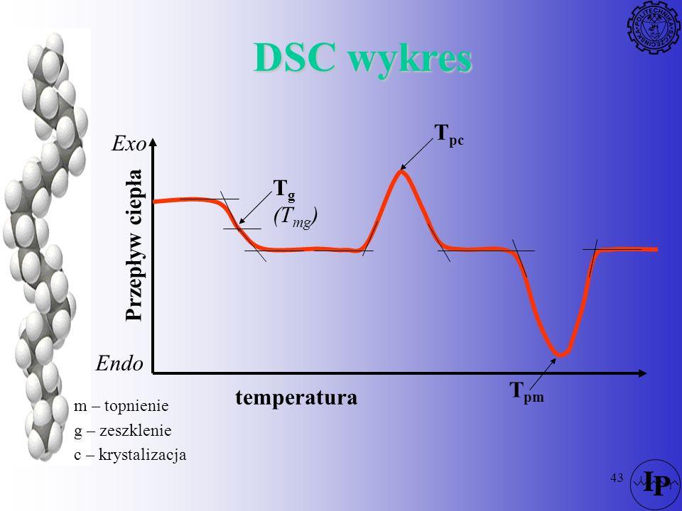 DSC wykres Tpc Exo Przepływ ciepła Tg (Tmg) Endo Tpm temperatura