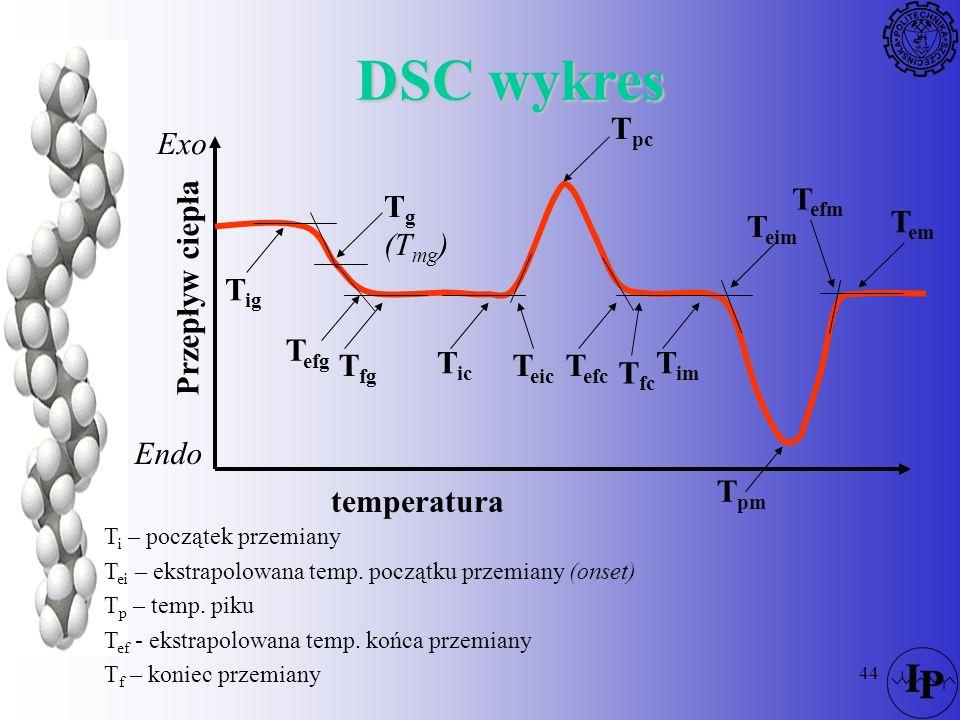 DSC wykres temperatura Przepływ ciepła Endo Exo Tg (Tmg) Tpc Tpm Tig