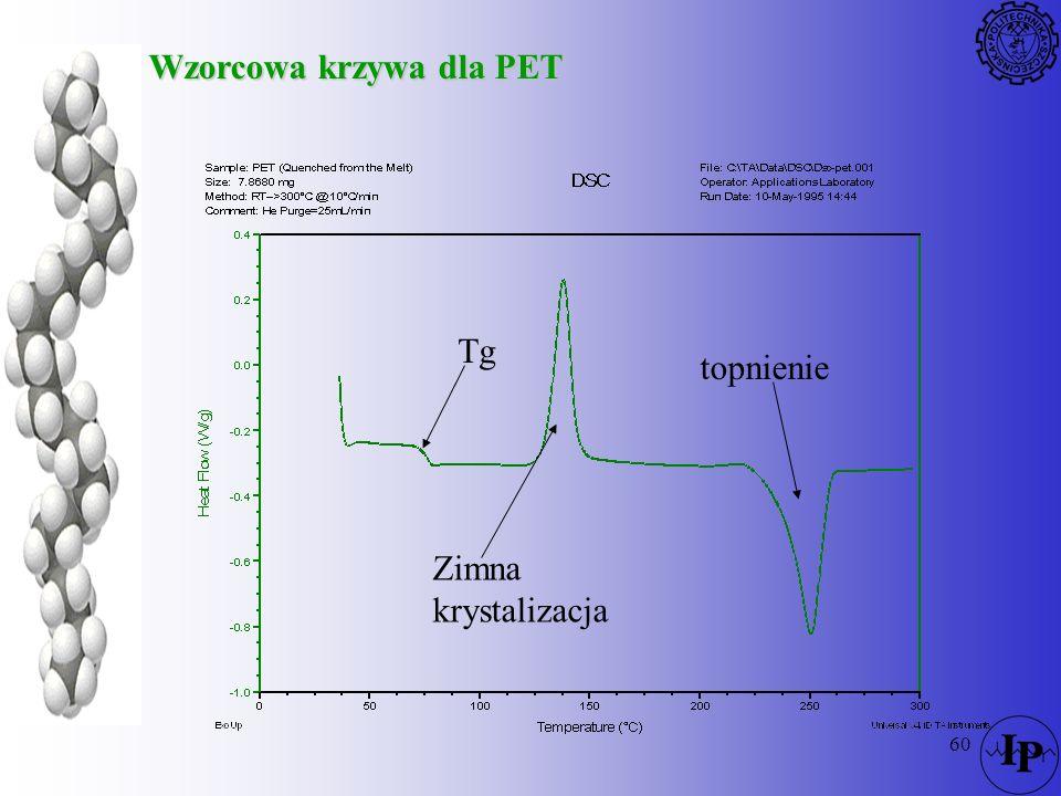 Wzorcowa krzywa dla PET