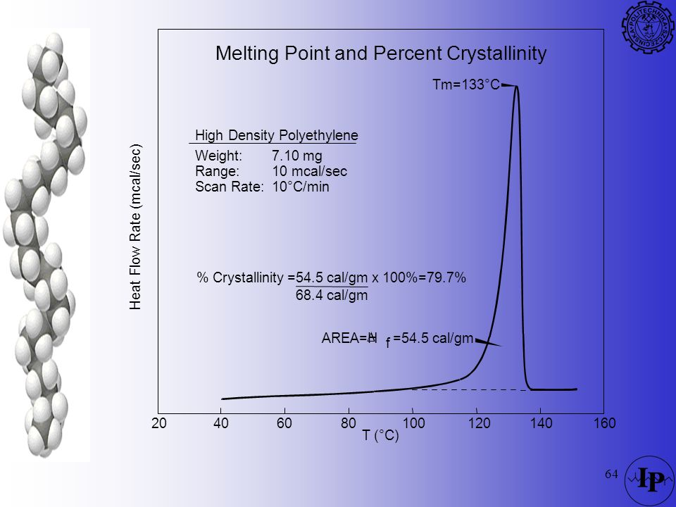 Melting Point and Percent Crystallinity