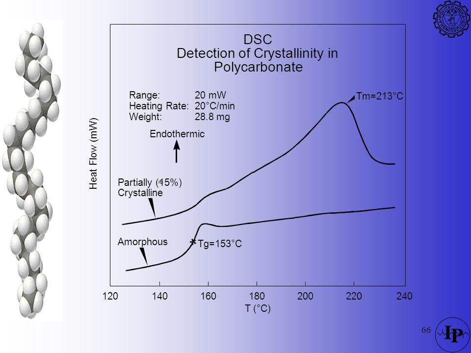 Detection of Crystallinity in Polycarbonate