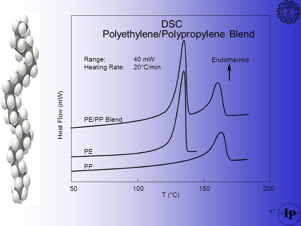 Polyethylene/Polypropylene Blend