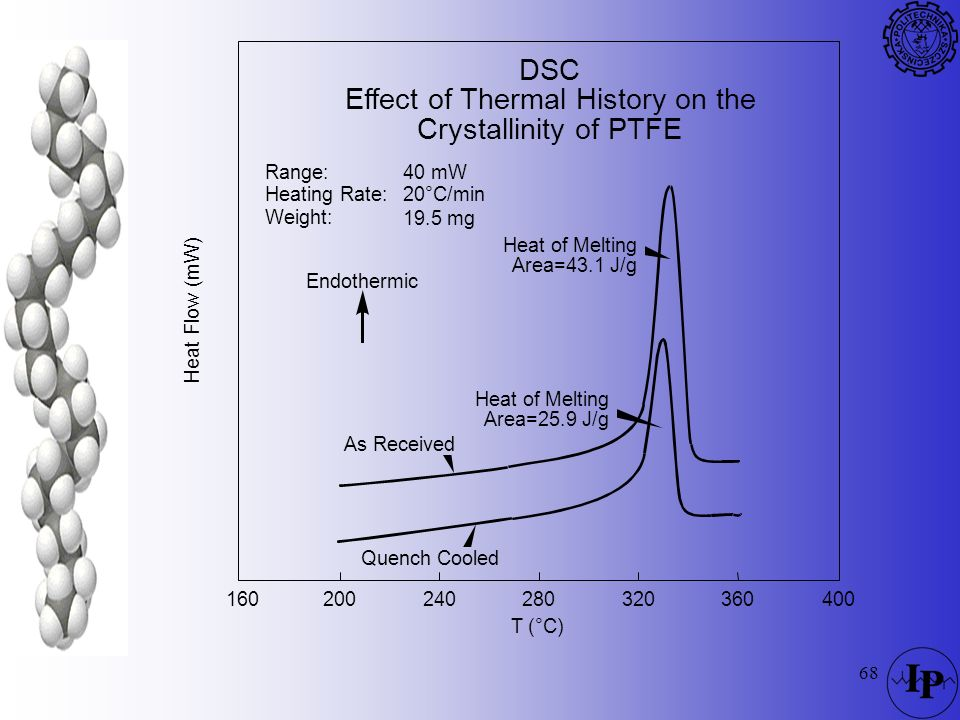 Effect of Thermal History on the Crystallinity of PTFE