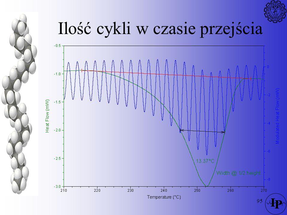 Ilość cykli w czasie przejścia
