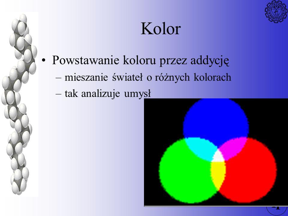 Kolor Powstawanie koloru przez addycję