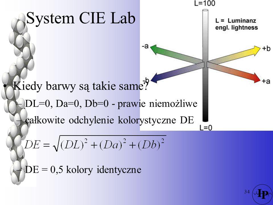 System CIE Lab Kiedy barwy są takie same