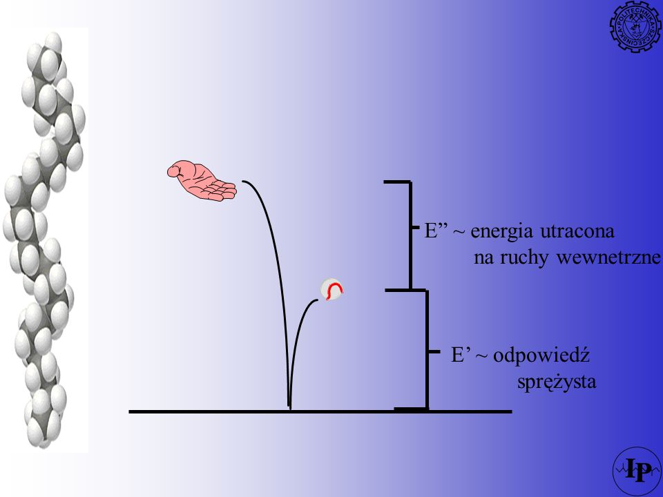 E ~ energia utracona na ruchy wewnetrzne E' ~ odpowiedź sprężysta