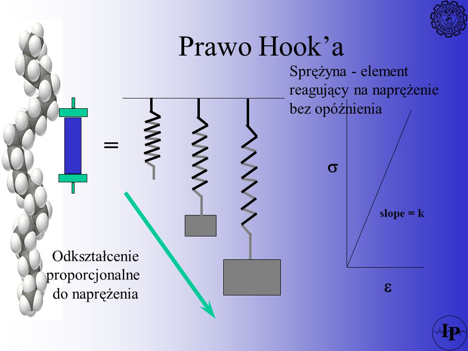 Prawo Hook'a Sprężyna - element reagujący na naprężenie bez opóźnienia. s. e. slope = k. = Odkształcenie.
