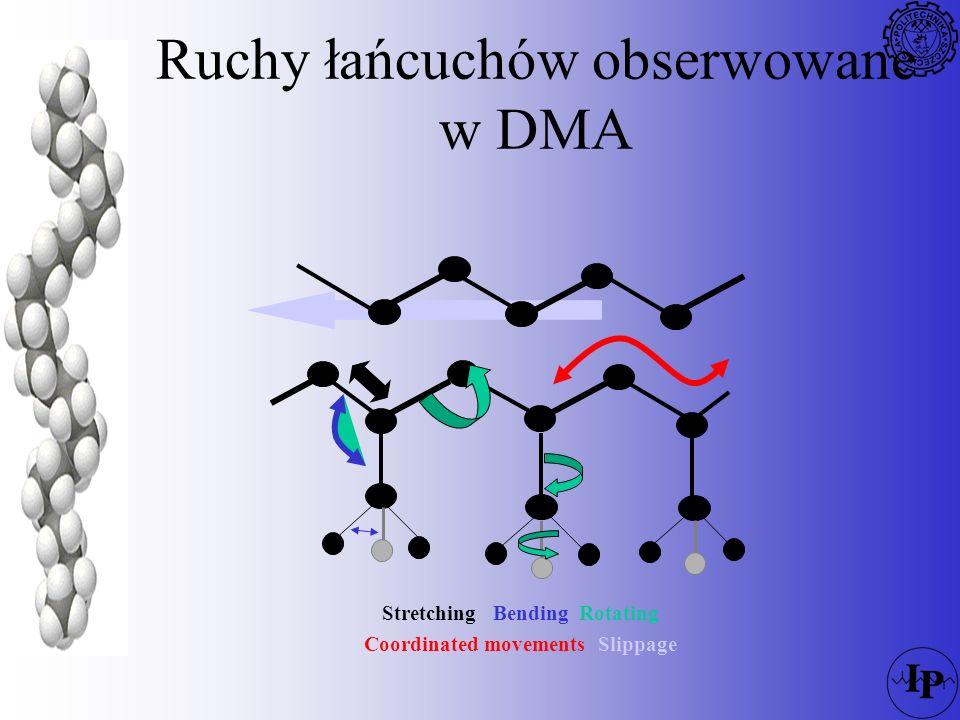 Ruchy łańcuchów obserwowane w DMA