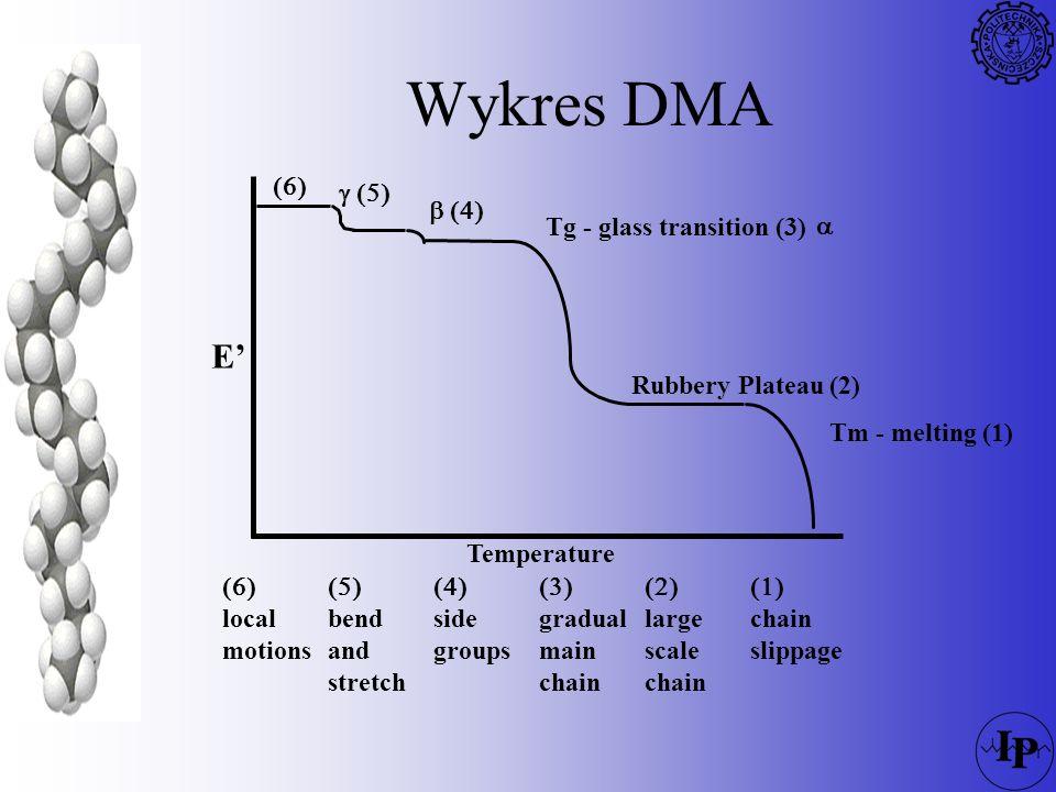 Wykres DMA E' (6) g (5)  (4) Tg - glass transition (3) a