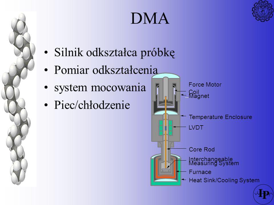 DMA Silnik odkształca próbkę Pomiar odkształcenia system mocowania