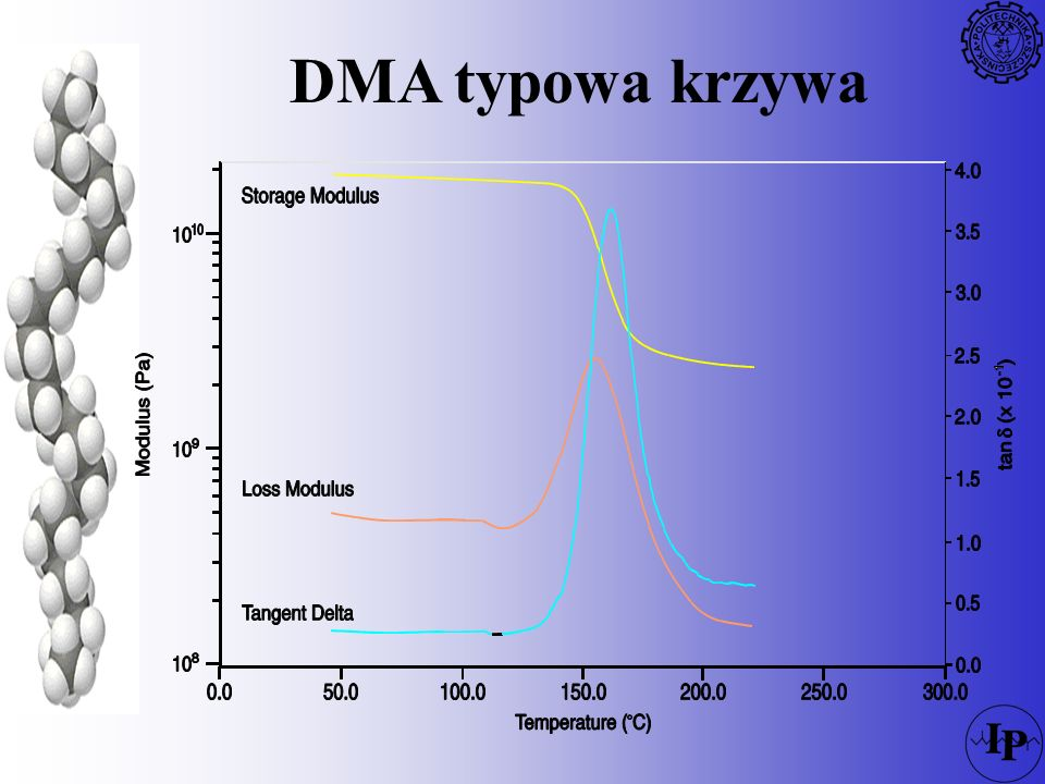 DMA typowa krzywa