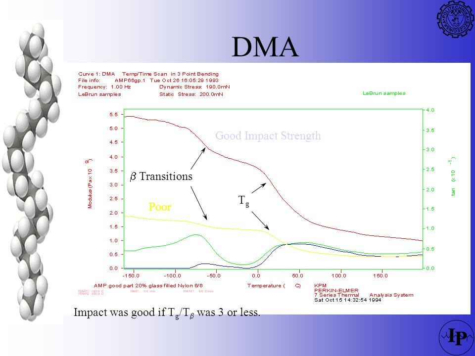 DMA Good Impact Strength b Transitions Tg Poor