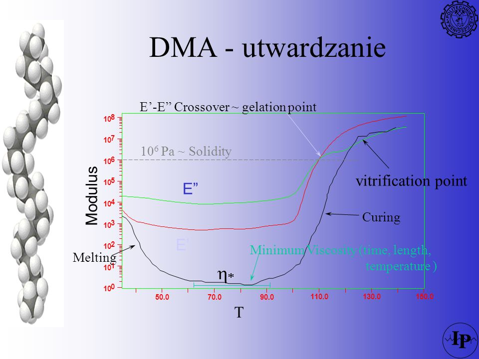 DMA - utwardzanie h* vitrification point Modulus E E' T