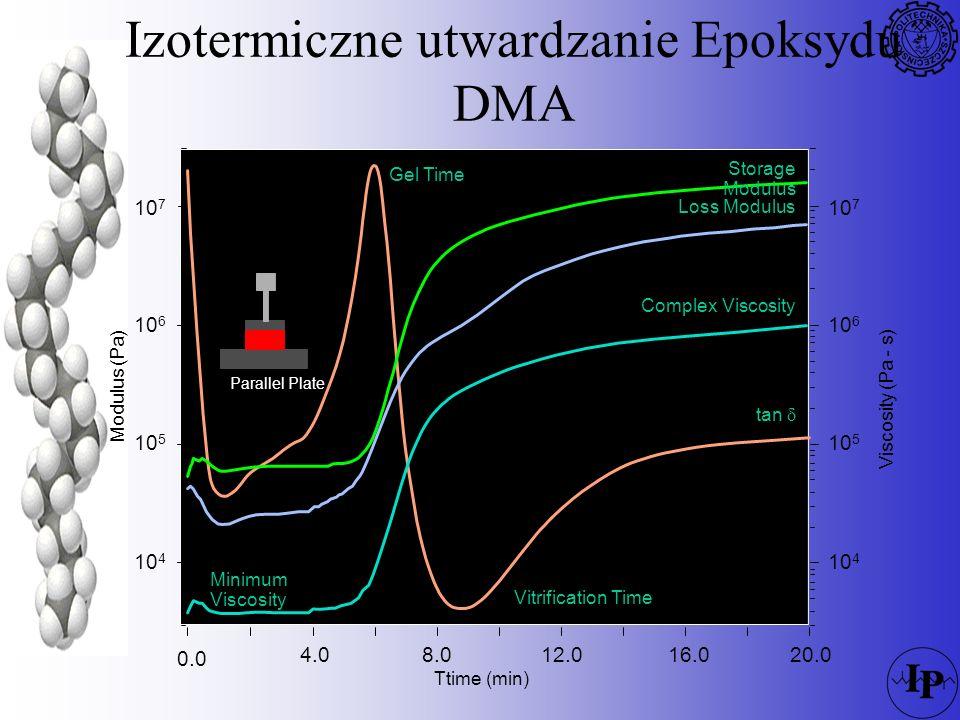 Izotermiczne utwardzanie Epoksydu DMA
