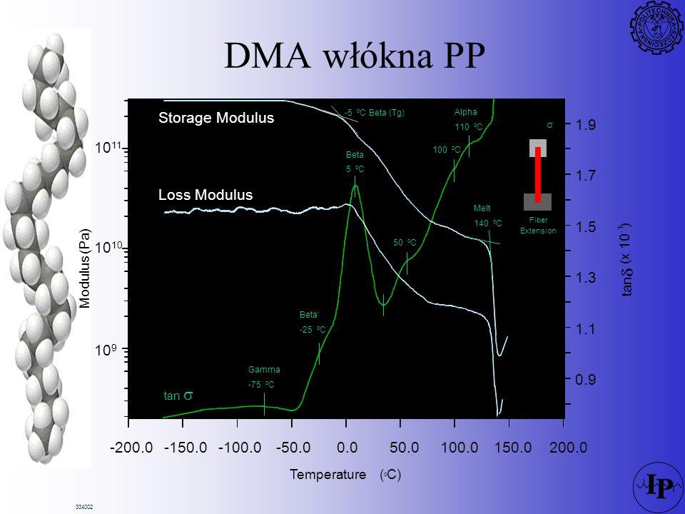 DMA włókna PP  Storage Modulus 1.9 1011 1.7 Loss Modulus 1.5 1010 1.3