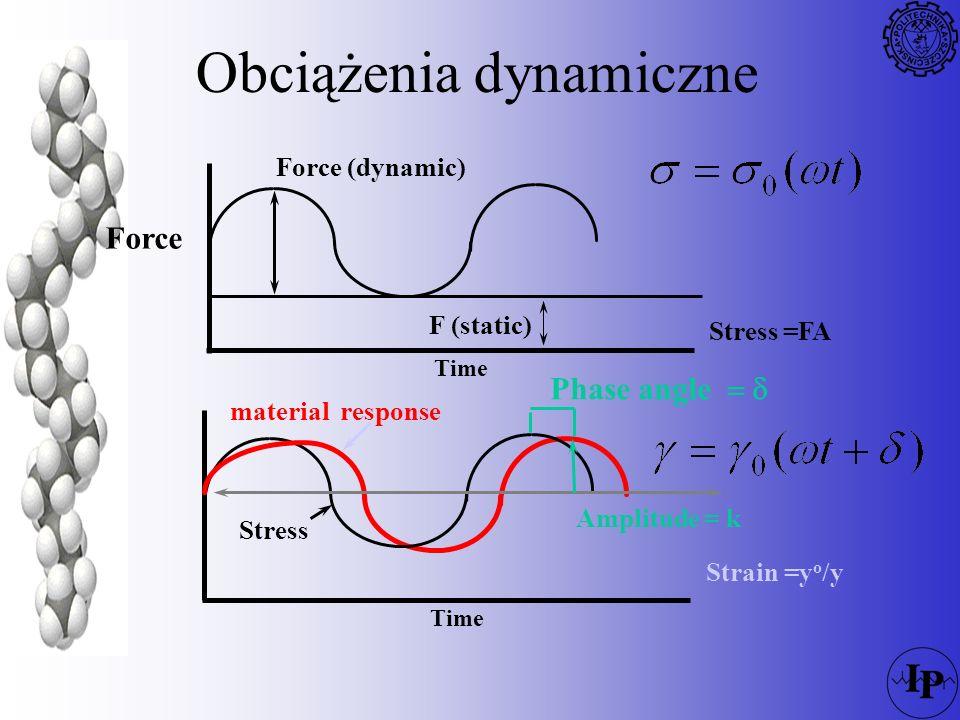 Obciążenia dynamiczne