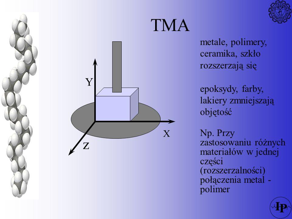 TMA z Y metale, polimery, ceramika, szkło rozszerzają się