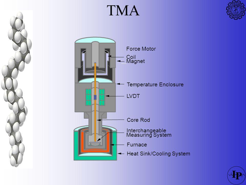 TMA Force Motor Coil Magnet Temperature Enclosure LVDT Core Rod