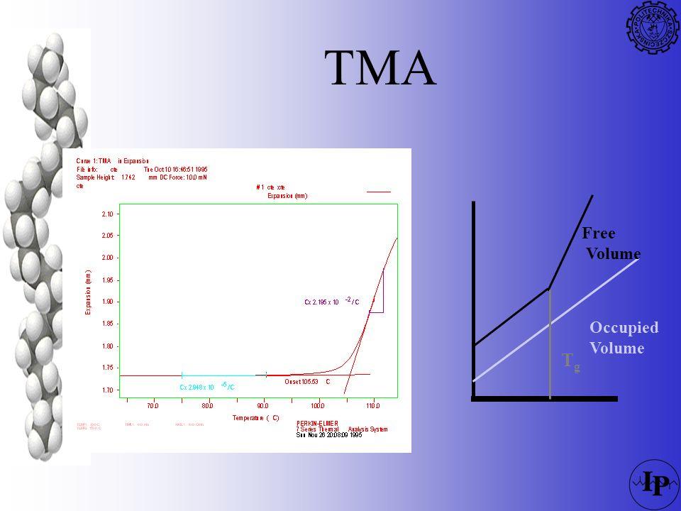 TMA Tg Free Volume Occupied 78