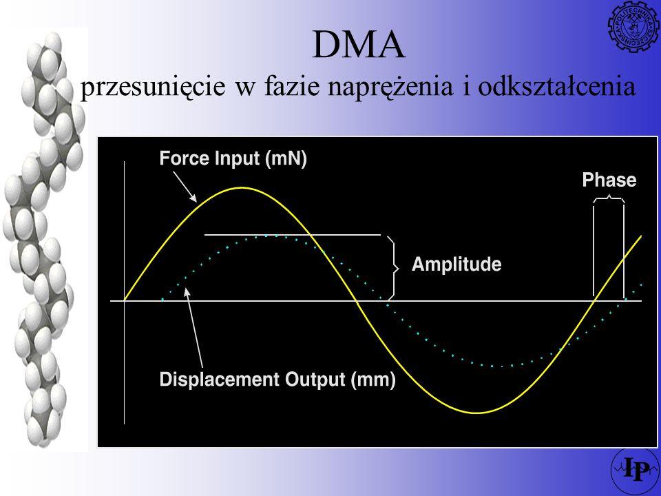 DMA przesunięcie w fazie naprężenia i odkształcenia