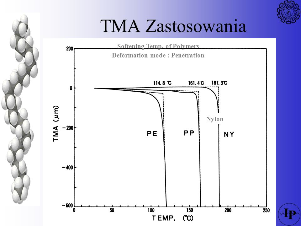 Softening Temp. of Polymers Deformation mode : Penetration