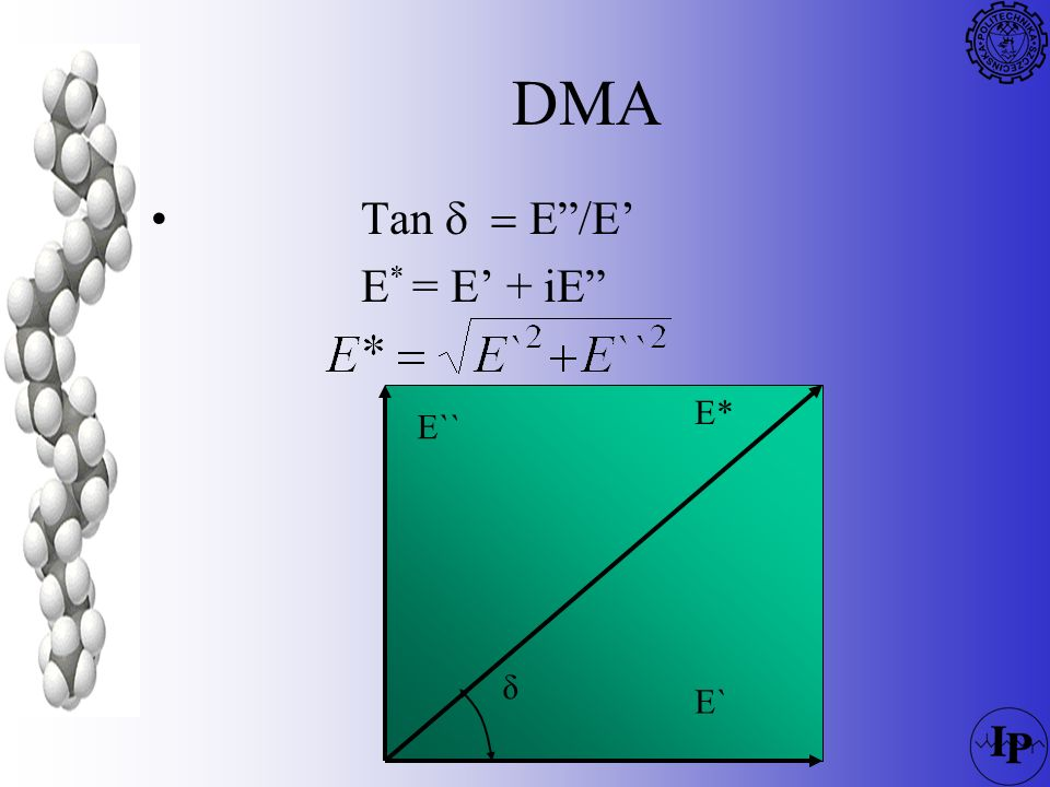 DMA Tan d = E /E' E* = E' + iE E* δ E` E`` 94