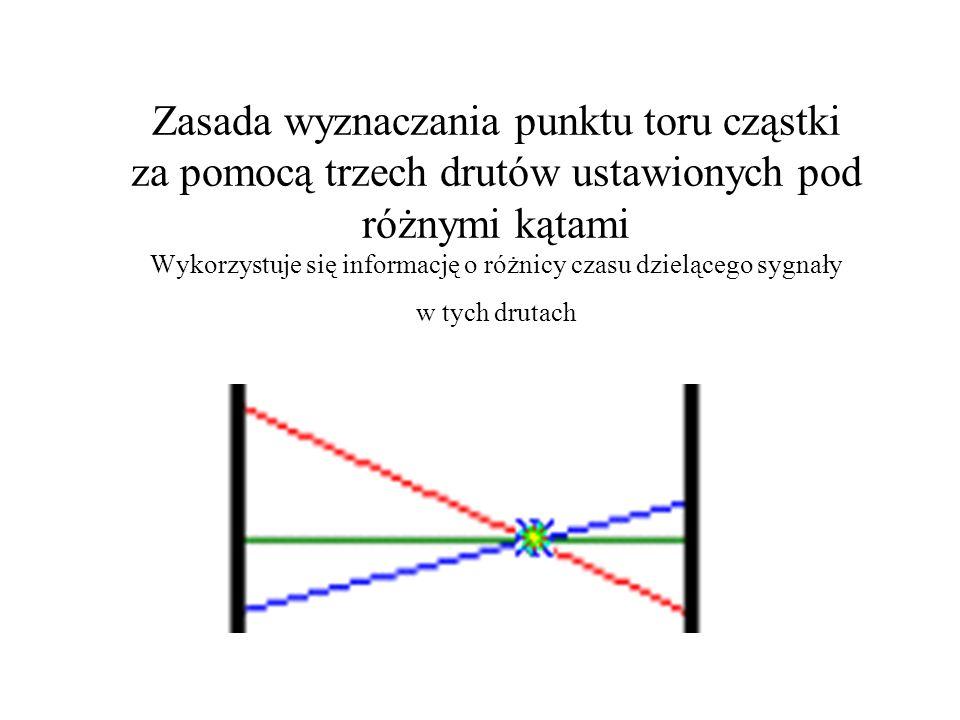 Zasada wyznaczania punktu toru cząstki za pomocą trzech drutów ustawionych pod różnymi kątami Wykorzystuje się informację o różnicy czasu dzielącego sygnały w tych drutach
