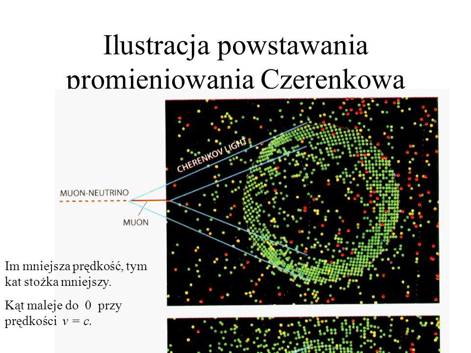 Ilustracja powstawania promieniowania Czerenkowa