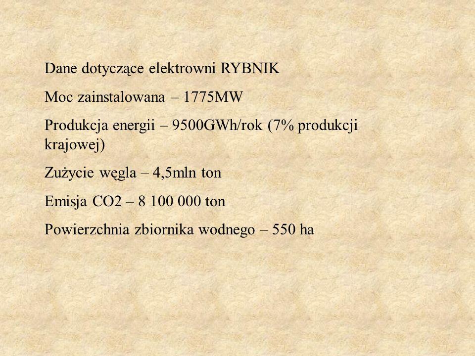 Dane dotyczące elektrowni RYBNIK