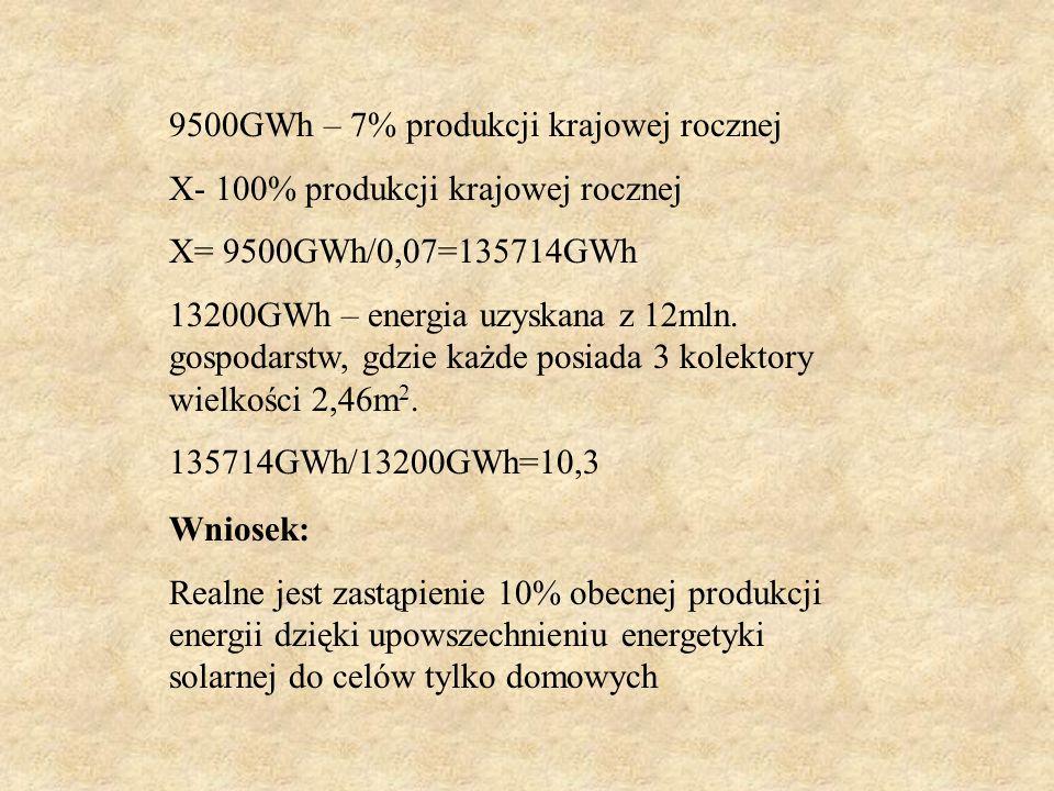 9500GWh – 7% produkcji krajowej rocznej