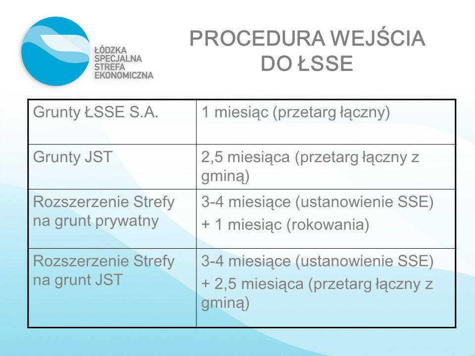 PROCEDURA WEJŚCIA DO ŁSSE