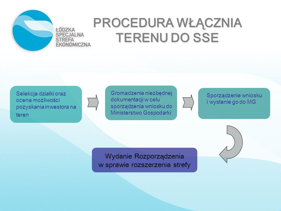 PROCEDURA WŁĄCZNIA TERENU DO SSE