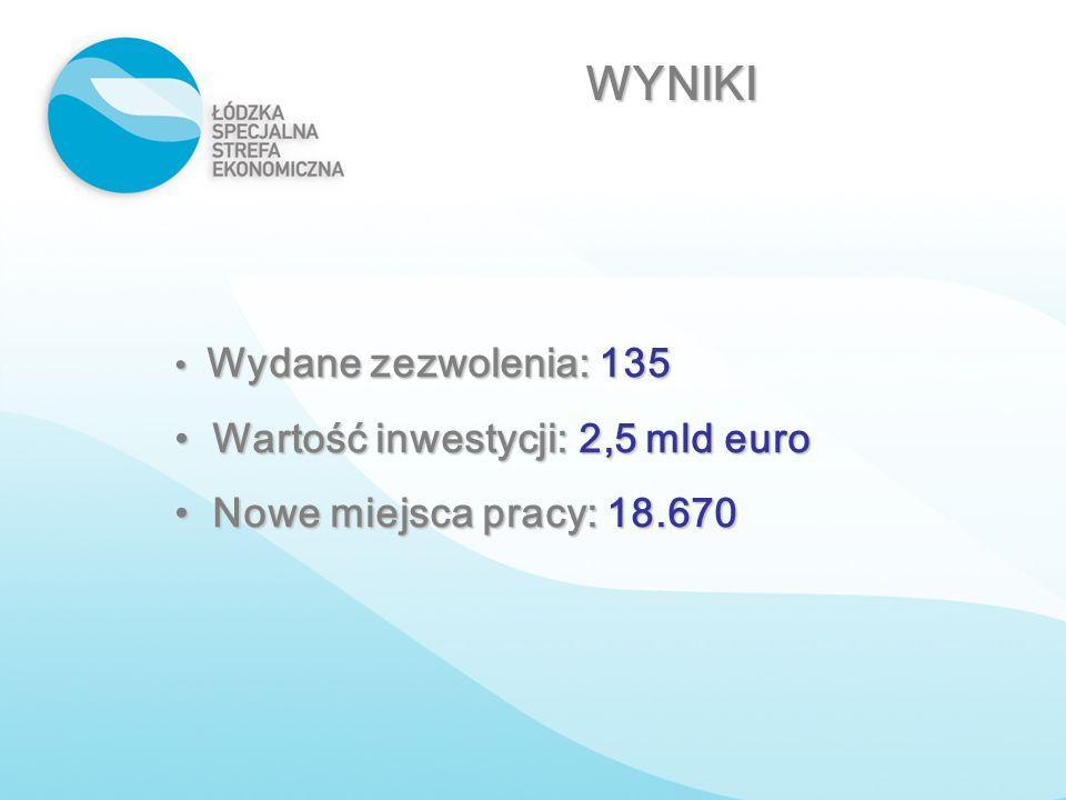 WYNIKI Wartość inwestycji: 2,5 mld euro Nowe miejsca pracy: 18.670