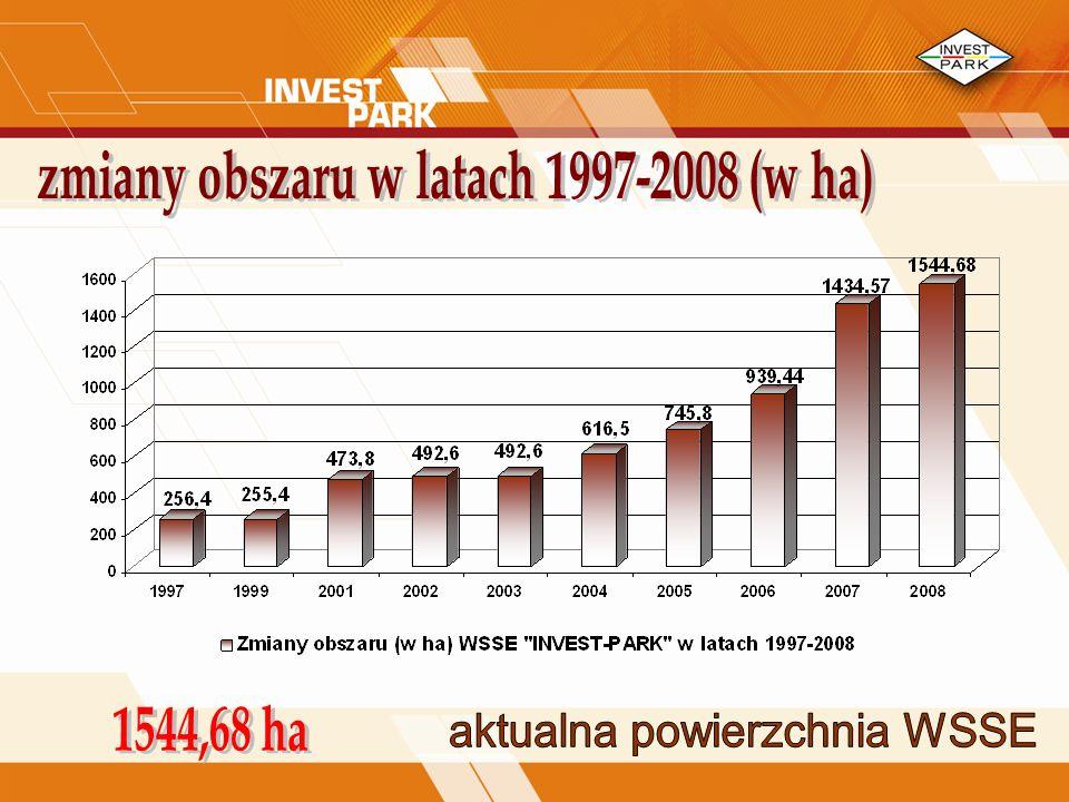 zmiany obszaru w latach 1997-2008 (w ha)