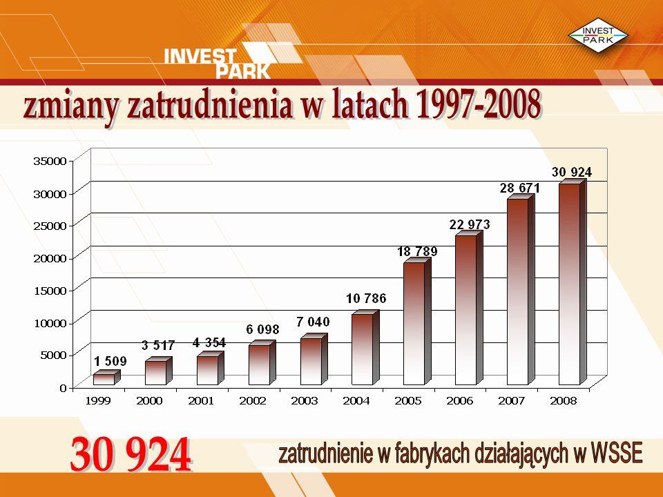 zmiany zatrudnienia w latach 1997-2008