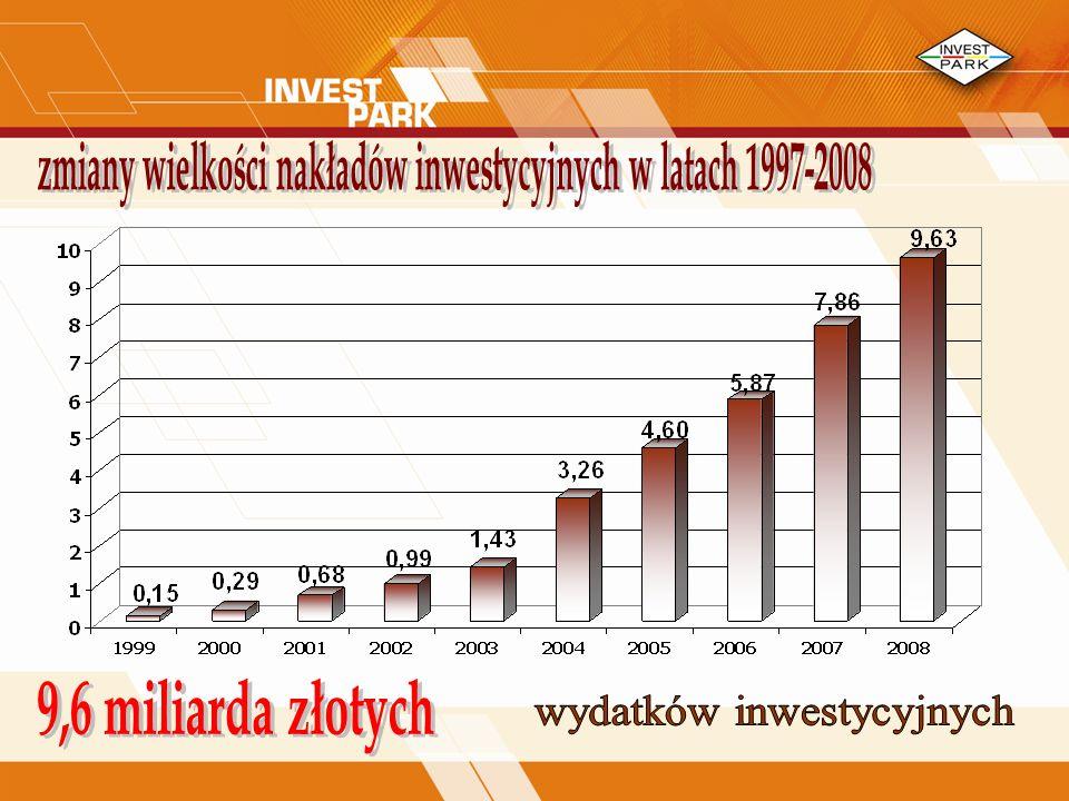 zmiany wielkości nakładów inwestycyjnych w latach 1997-2008