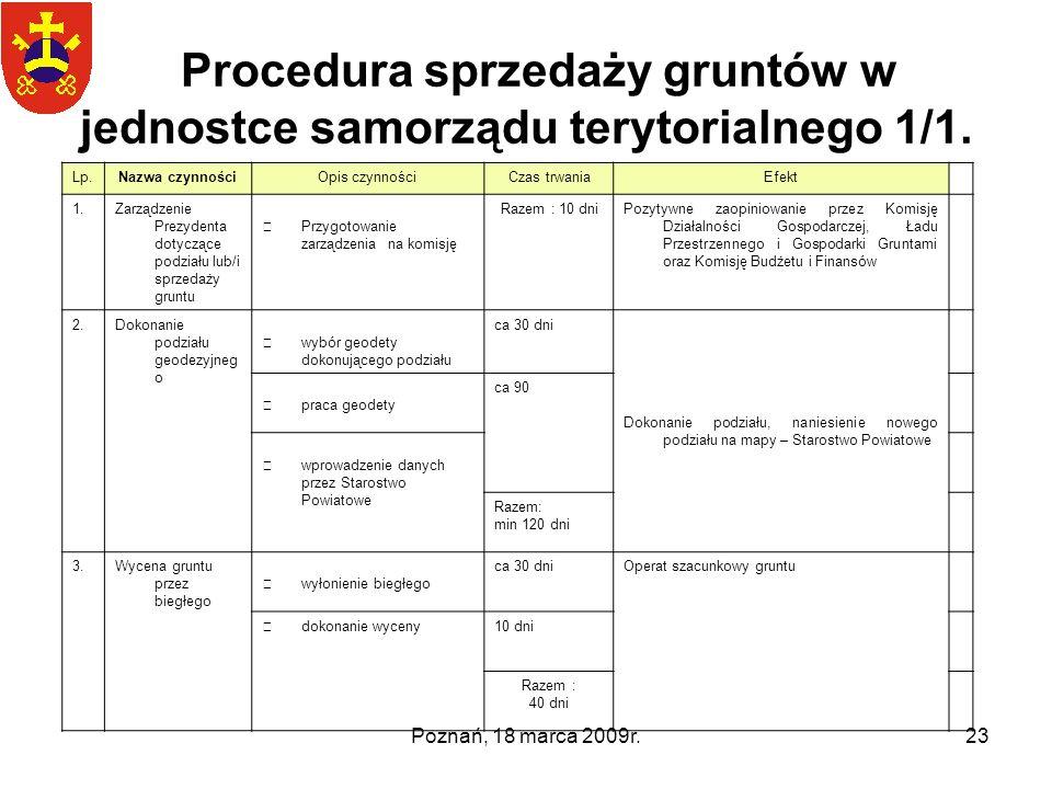 Procedura sprzedaży gruntów w jednostce samorządu terytorialnego 1/1.
