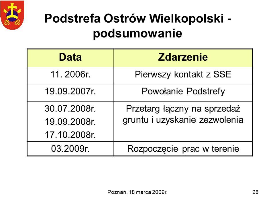 Podstrefa Ostrów Wielkopolski - podsumowanie