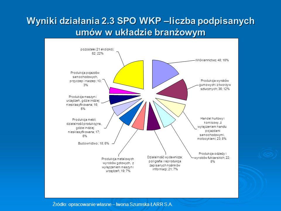 Wyniki działania 2.3 SPO WKP –liczba podpisanych umów w układzie branżowym
