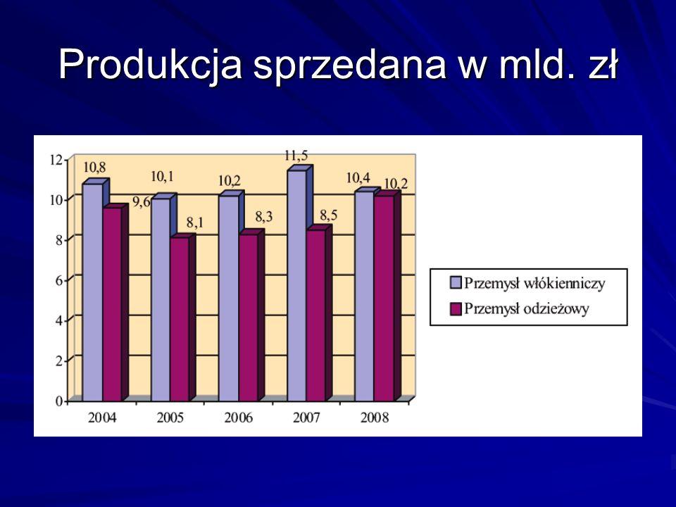 Produkcja sprzedana w mld. zł