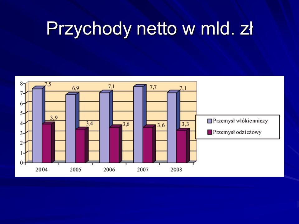 Przychody netto w mld. zł
