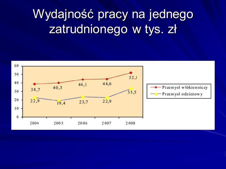 Wydajność pracy na jednego zatrudnionego w tys. zł