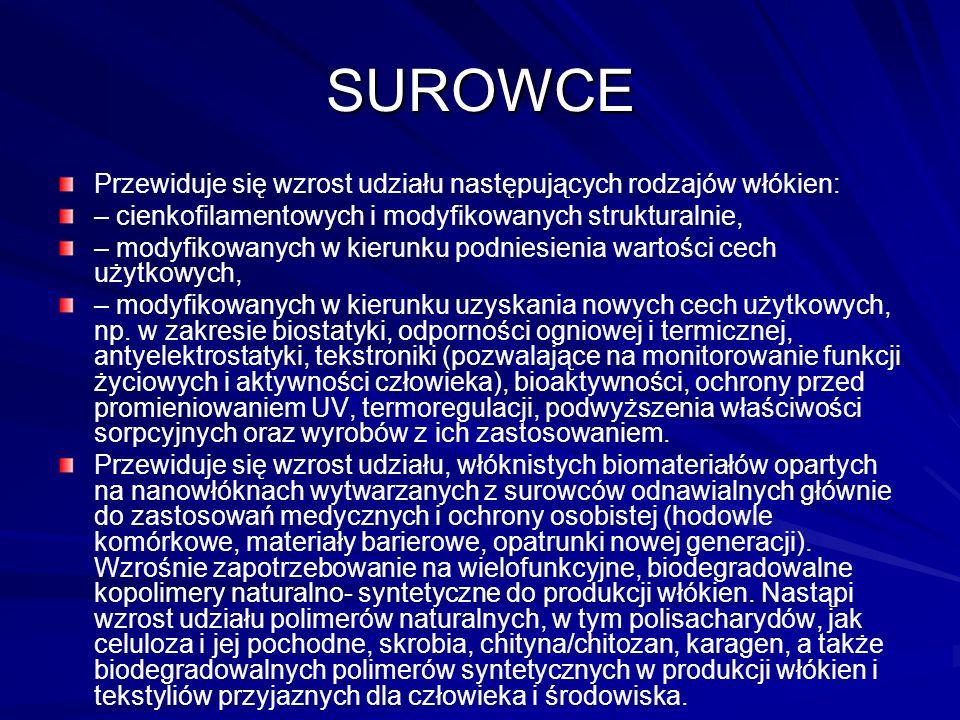 SUROWCE Przewiduje się wzrost udziału następujących rodzajów włókien: