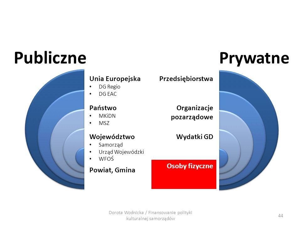 Dorota Wodnicka / Finansowanie polityki kulturalnej samorządów