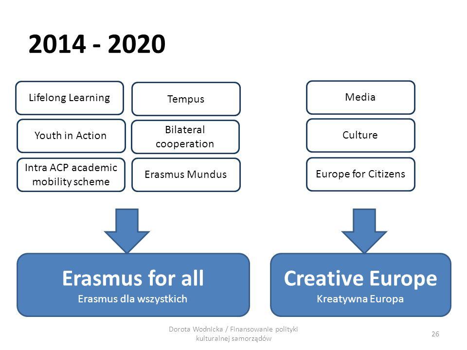 2014 - 2020 Erasmus for all Creative Europe Erasmus dla wszystkich