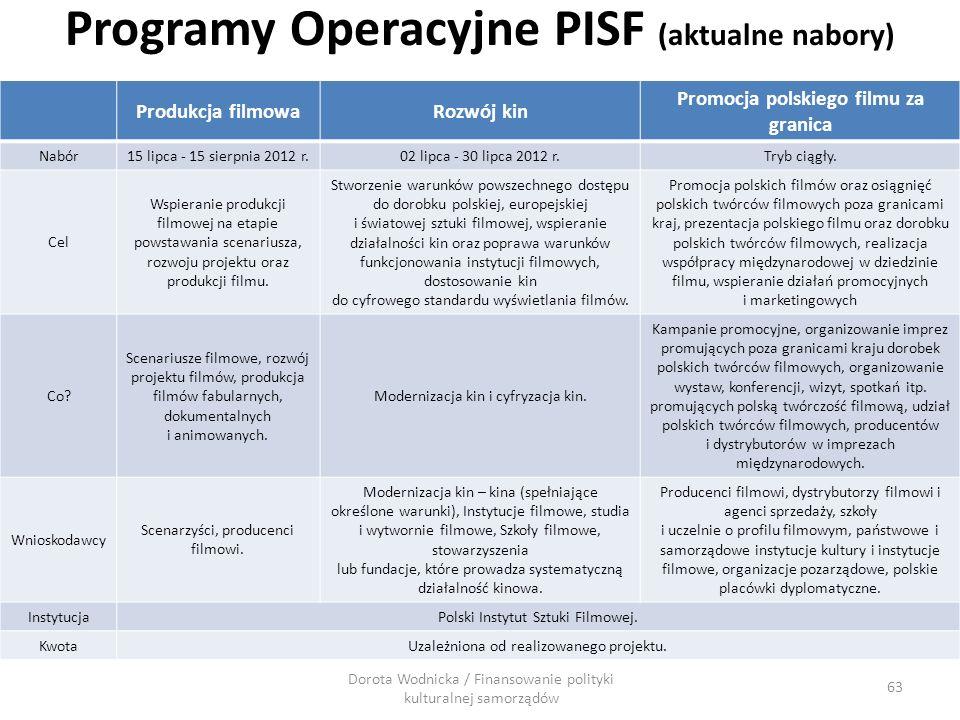Programy Operacyjne PISF (aktualne nabory)
