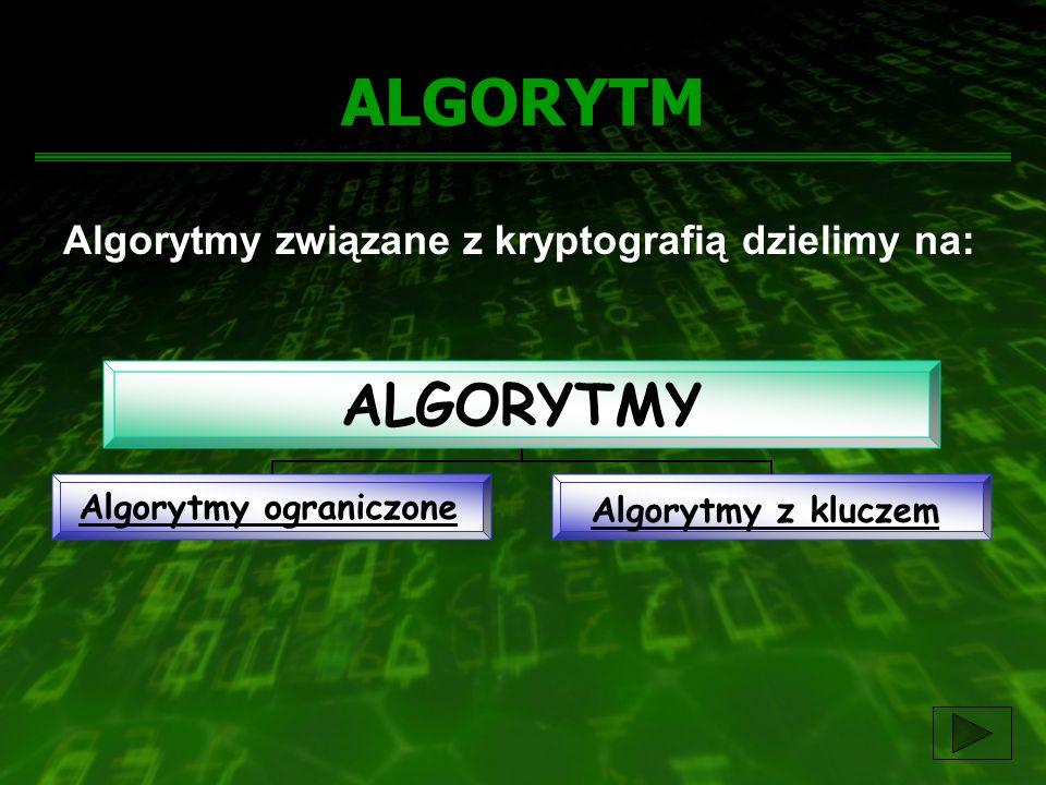 ALGORYTM Algorytmy związane z kryptografią dzielimy na: