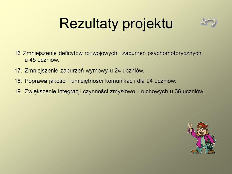 Rezultaty projektu Zmniejszenie deficytów rozwojowych i zaburzeń psychomotorycznych u 45 uczniów.