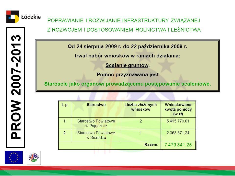 Liczba złożonych wniosków Wnioskowana kwota pomocy (w zł)